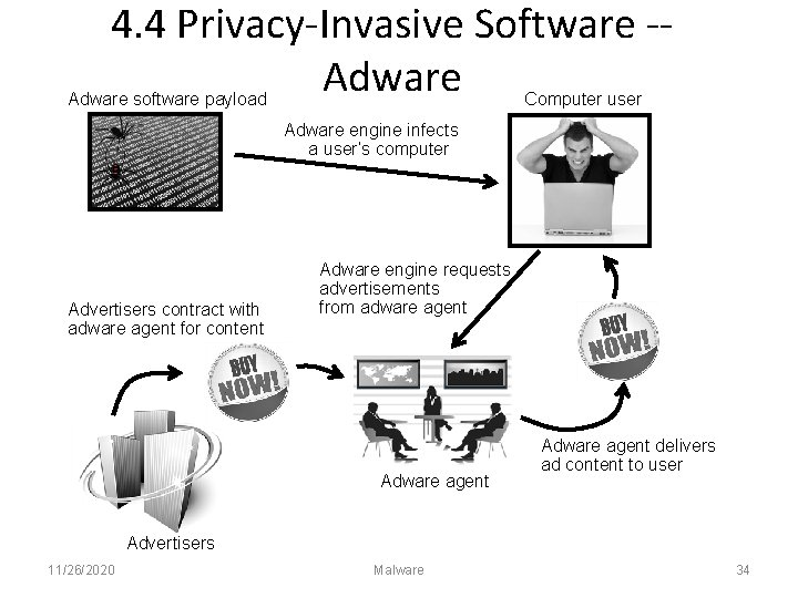 4. 4 Privacy-Invasive Software -Adware software payload Computer user Adware engine infects a user's