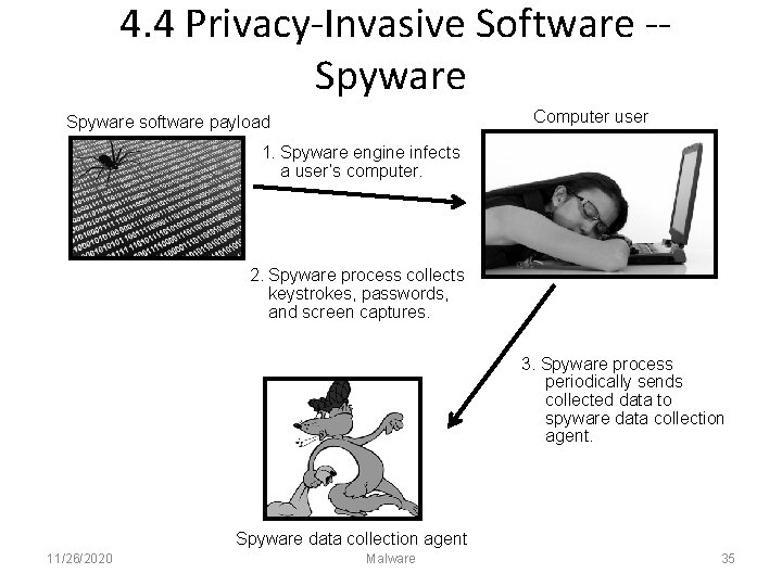 4. 4 Privacy-Invasive Software -Spyware Computer user Spyware software payload 1. Spyware engine infects