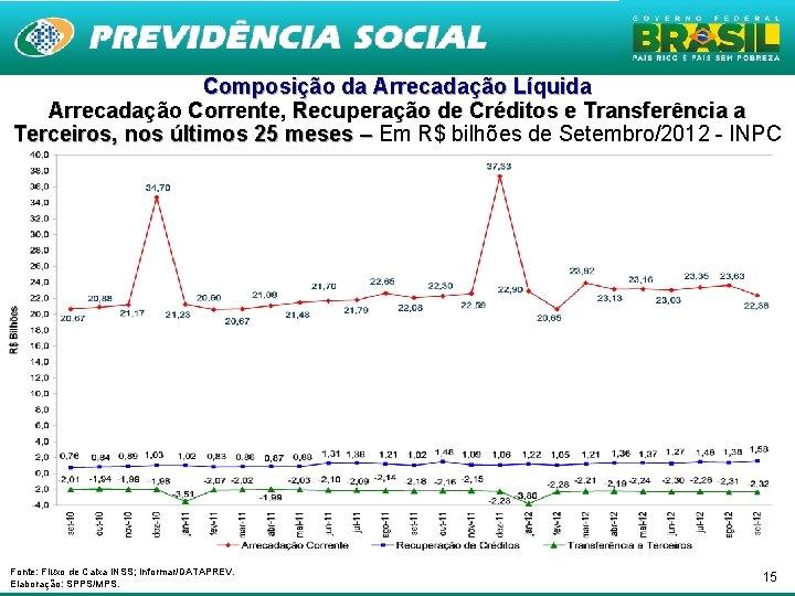Composição da Arrecadação Líquida Arrecadação Corrente, Recuperação de Créditos e Transferência a Terceiros, nos