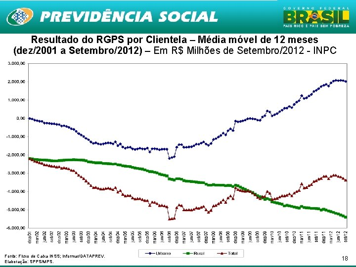 Resultado do RGPS por Clientela – Média móvel de 12 meses (dez/2001 a Setembro/2012)