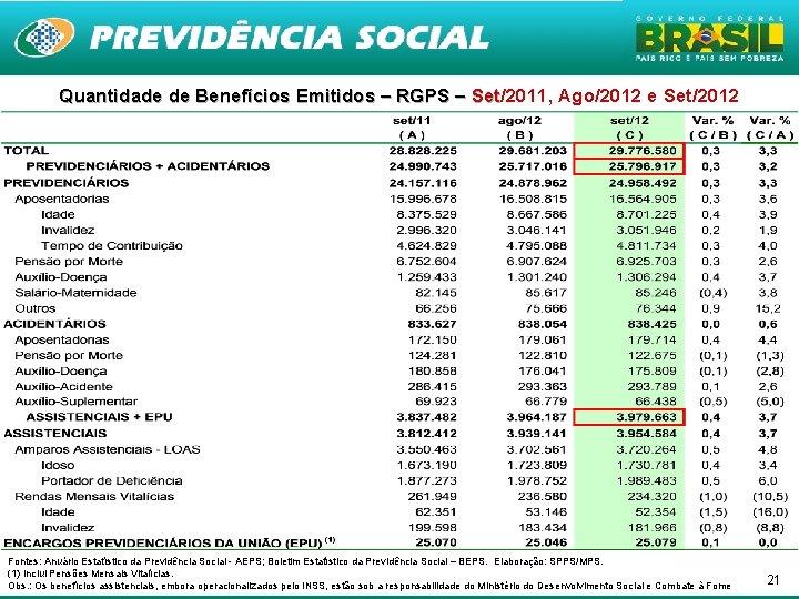 Quantidade de Benefícios Emitidos – RGPS – Set/2011, Ago/2012 e Set/2012 Set Fontes: Anuário