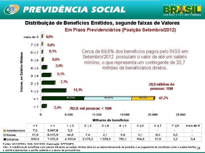 Distribuição de Benefícios Emitidos, segundo faixas de Valores Em Pisos Previdenciários (Posição Setembro/2012) 0,