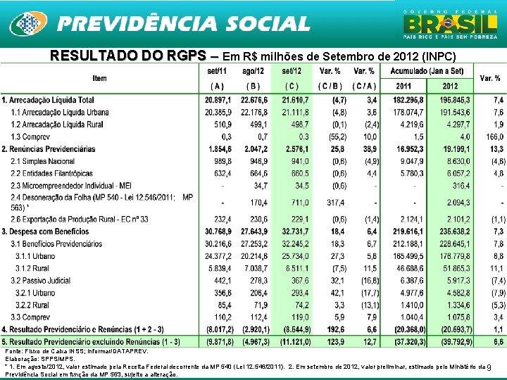 RESULTADO DO RGPS – Em R$ milhões de Setembro de 2012 (INPC) Fonte: Fluxo