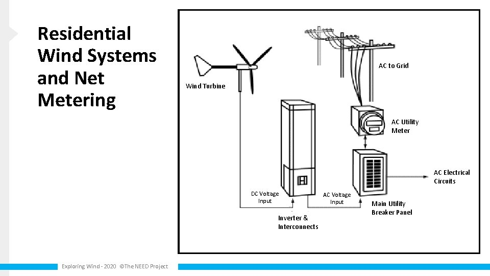 Residential Wind Systems and Net Metering AC to Grid Wind Turbine AC Utility Meter