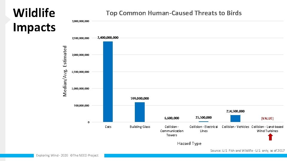 Wildlife Impacts Top Common Human-Caused Threats to Birds 3, 000, 000 Median/Avg. Estimated 2,