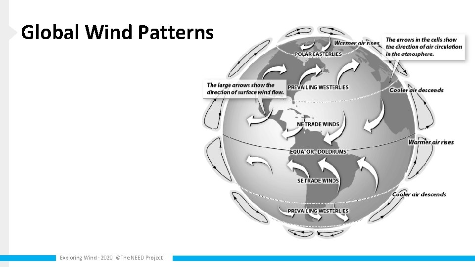 Global Wind Patterns Exploring Wind - 2020 ©The NEED Project