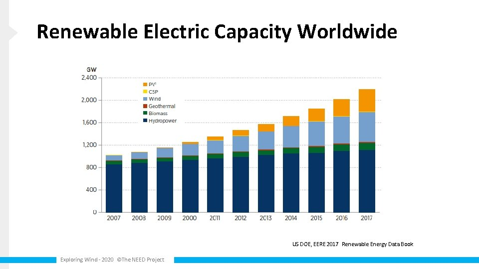Renewable Electric Capacity Worldwide US DOE, EERE 2017 Renewable Energy Data Book Exploring Wind