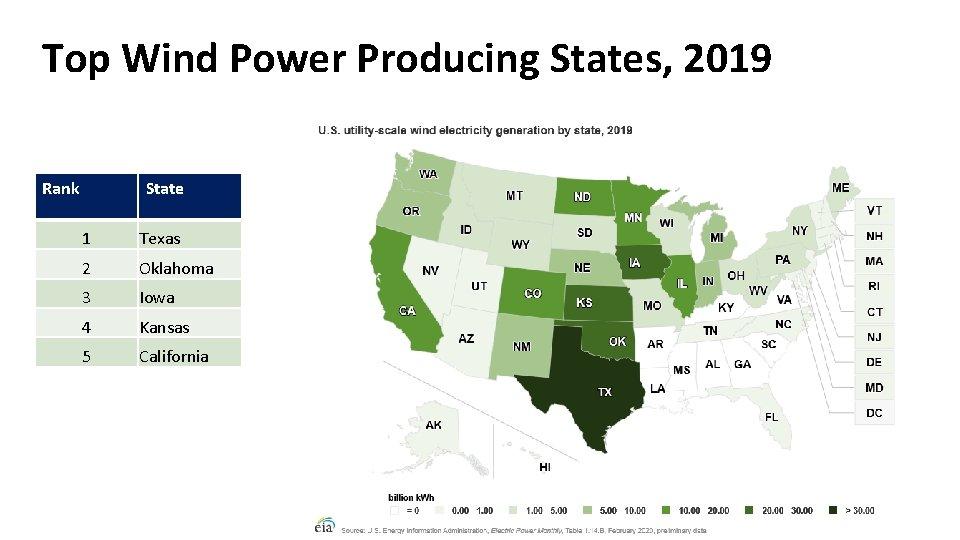 Top Wind Power Producing States, 2019 Rank State 1 Texas 2 Oklahoma 3 Iowa