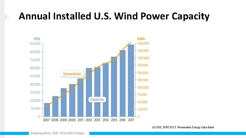 Annual Installed U. S. Wind Power Capacity US DOE, EERE 2017 Renewable Energy Data