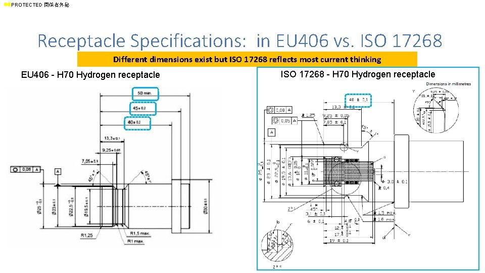 ll. PROTECTED 関係者外秘 Receptacle Specifications: in EU 406 vs. ISO 17268 Different dimensions exist