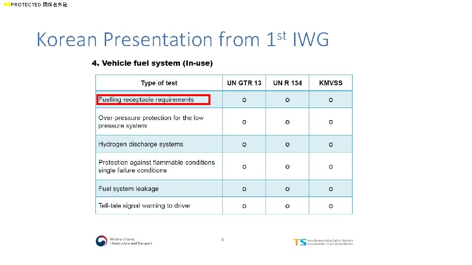 ll. PROTECTED 関係者外秘 Korean Presentation from 1 st IWG