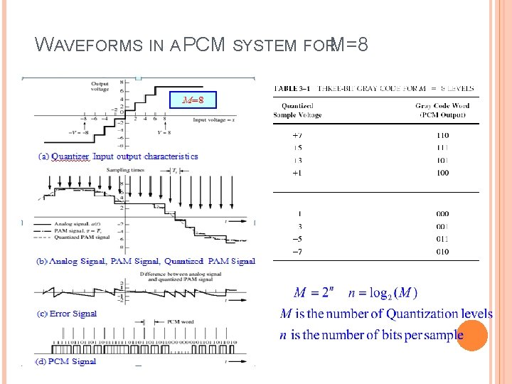 WAVEFORMS IN A PCM SYSTEM FORM=8