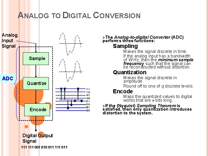 ANALOG TO DIGITAL CONVERSION Analog Input Signal ØThe Analog-to-digital Converter (ADC) performs three functions: