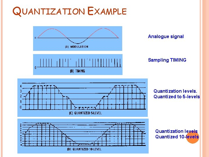 QUANTIZATION EXAMPLE Analogue signal Sampling TIMING Quantization levels. Quantized to 5 -levels Quantization levels
