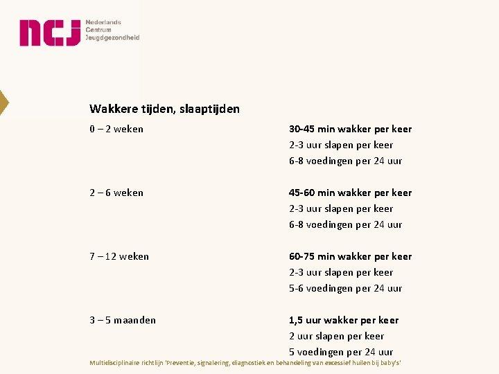 Wakkere tijden, slaaptijden 0 – 2 weken 30 -45 min wakker per keer 2