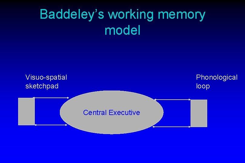 Baddeley's working memory model Visuo-spatial sketchpad Phonological loop Central Executive