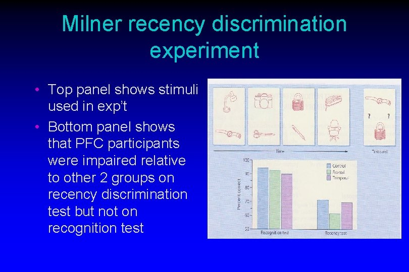 Milner recency discrimination experiment • Top panel shows stimuli used in exp't • Bottom