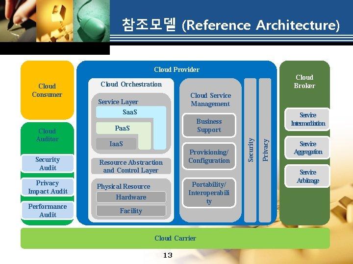 참조모델 (Reference Architecture) Cloud Provider Cloud Consumer Cloud Broker Cloud Orchestration Cloud Service Management