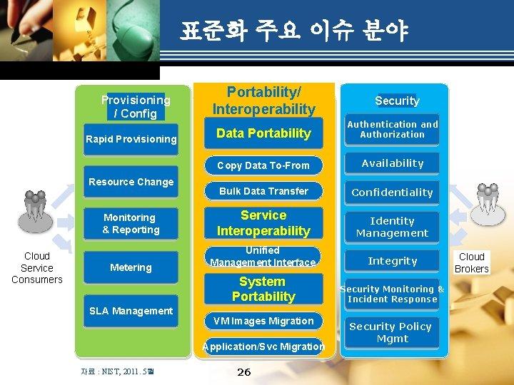 표준화 주요 이슈 분야 Provisioning / Config Rapid Provisioning Resource Change Monitoring & Reporting
