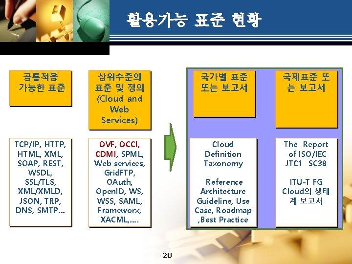 활용가능 표준 현황 공통적용 가능한 표준 상위수준의 표준 및 정의 (Cloud and Web Services)