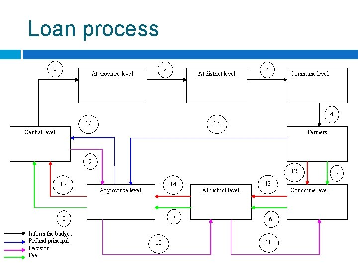 Loan process 1 2 At province level At district level 3 Commune level 4