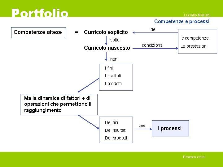 Portfolio Competenze attese Luciano Mariani Competenze e processi = del Curricolo esplicito le competenze