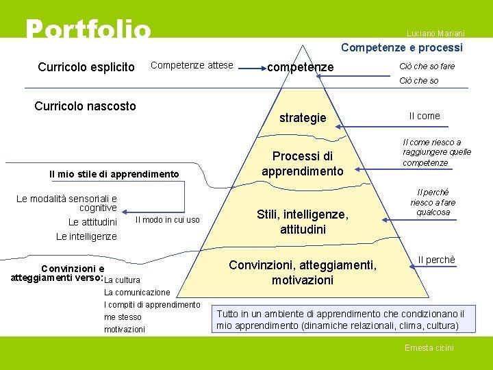 Portfolio Luciano Mariani Competenze e processi Competenze attese Curricolo esplicito competenze Ciò che so