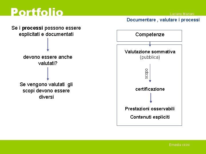 Portfolio Se i processi possono essere esplicitati e documentati Documentare , valutare i processi