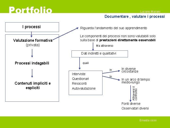 Portfolio I processi Valutazione formativa (privata) Luciano Mariani Documentare , valutare i processi Riguarda