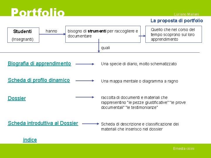 Portfolio Studenti (Insegnanti) hanno Luciano Mariani La proposta di portfolio bisogno di strumenti per