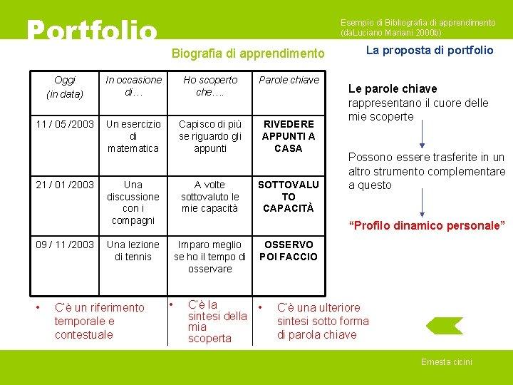 Portfolio Esempio di Bibliografia di apprendimento (da. Luciano Mariani 2000 b) Biografia di apprendimento