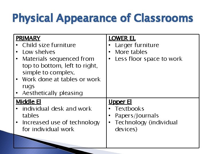 Physical Appearance of Classrooms PRIMARY • Child size furniture • Low shelves • Materials