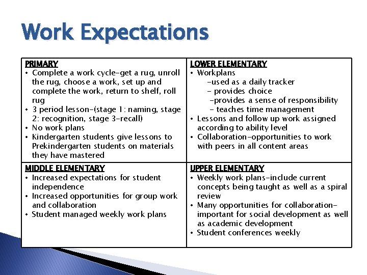 Work Expectations PRIMARY • Complete a work cycle-get a rug, unroll the rug, choose