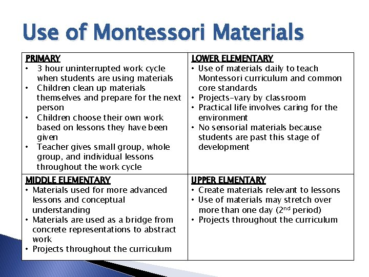 Use of Montessori Materials PRIMARY • 3 hour uninterrupted work cycle when students are