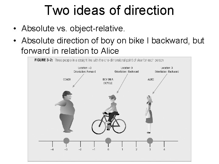 Two ideas of direction • Absolute vs. object-relative. • Absolute direction of boy on