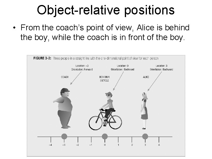 Object-relative positions • From the coach's point of view, Alice is behind the boy,