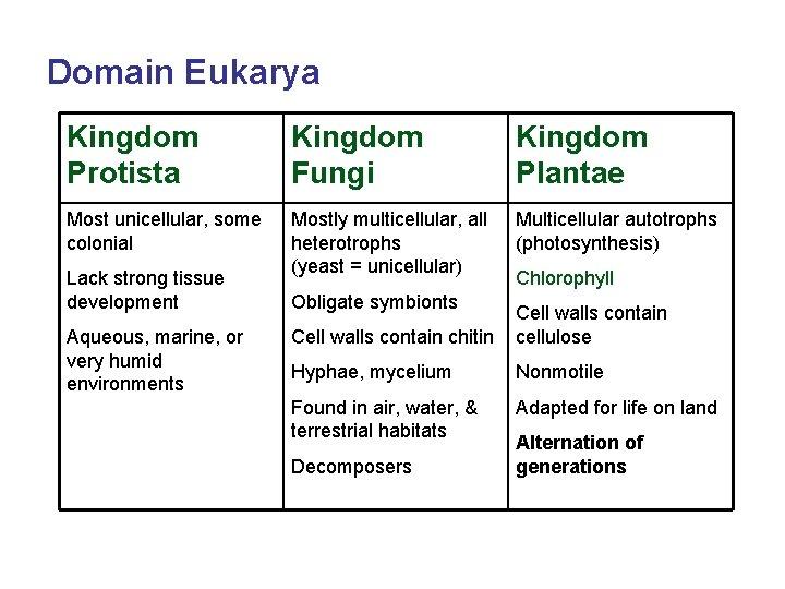 Domain Eukarya Kingdom Protista Kingdom Fungi Kingdom Plantae Most unicellular, some colonial Mostly multicellular,