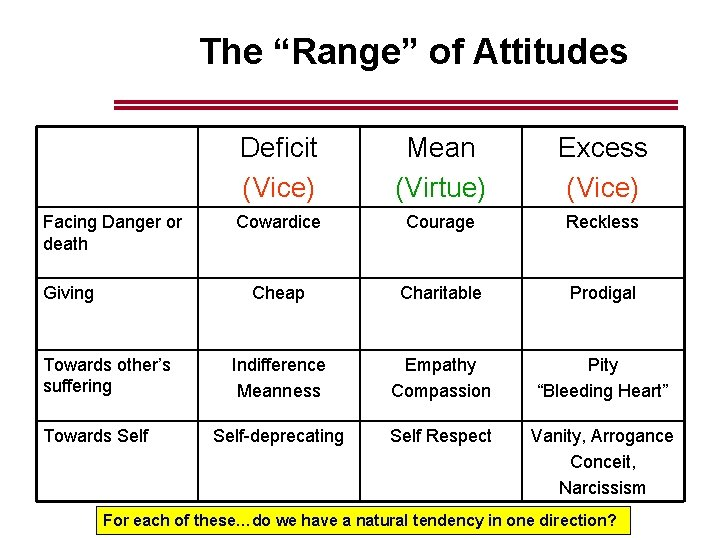 """The """"Range"""" of Attitudes Facing Danger or death Giving Towards other's suffering Towards Self"""