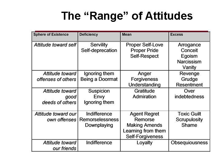 """The """"Range"""" of Attitudes"""