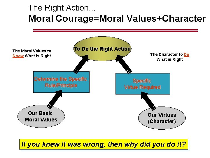The Right Action… Moral Courage=Moral Values+Character The Moral Values to Know What is Right