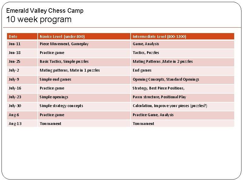 Emerald Valley Chess Camp 10 week program Date Novice Level (under 800) Intermediate Level
