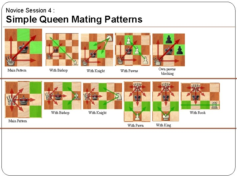 Novice Session 4 : Simple Queen Mating Patterns Main Pattern With Bishop With Knight