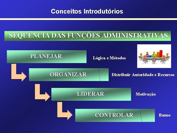 Conceitos Introdutórios SEQUÊNCIA DAS FUNÇÕES ADMINISTRATIVAS PLANEJAR Lógica e Métodos ORGANIZAR Distribuir Autoridade e