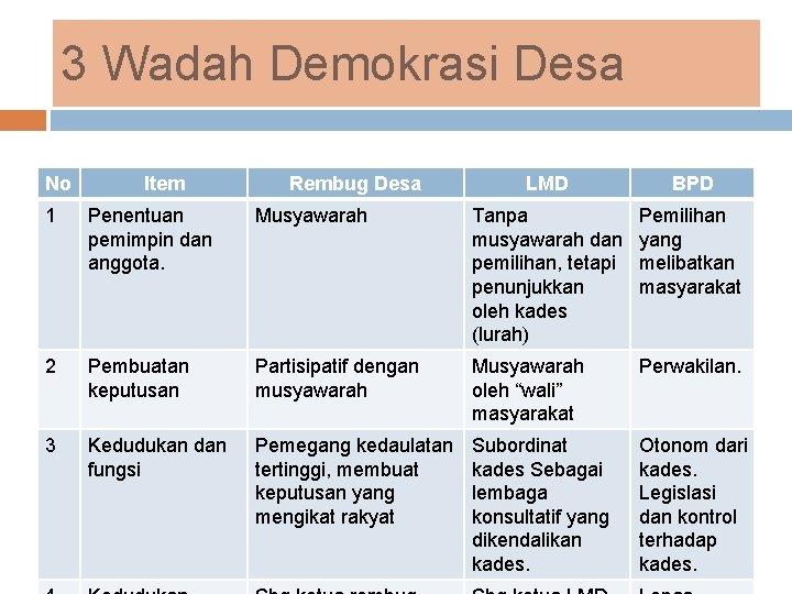3 Wadah Demokrasi Desa No Item Rembug Desa LMD BPD 1 Penentuan pemimpin dan