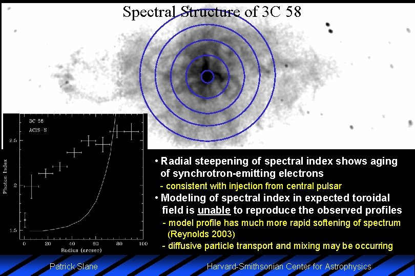 Spectral Structure of 3 C 58 • Radial steepening of spectral index shows aging
