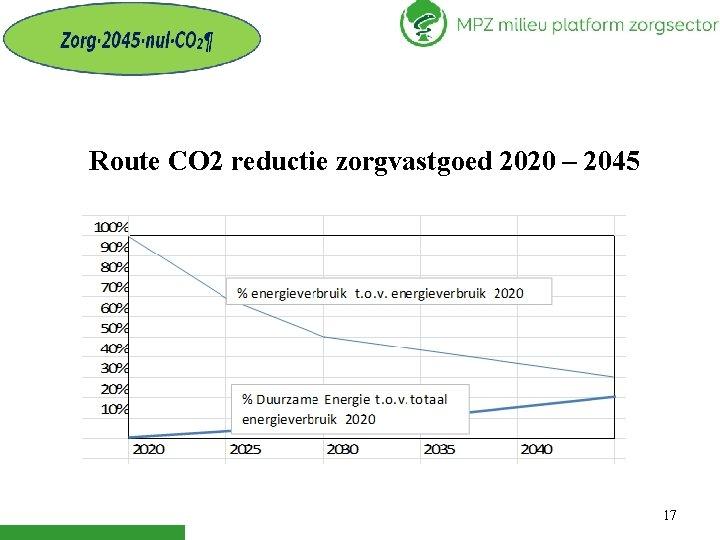 Route CO 2 reductie zorgvastgoed 2020 – 2045 17