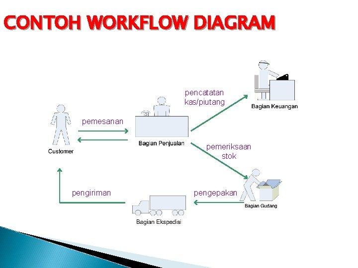 CONTOH WORKFLOW DIAGRAM pencatatan kas/piutang pemesanan pemeriksaan stok pengiriman pengepakan