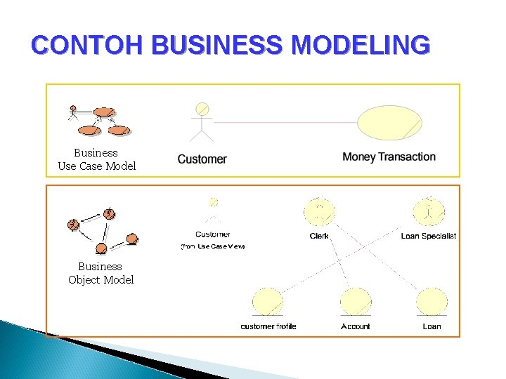 CONTOH BUSINESS MODELING Business Use Case Model Business Object Model