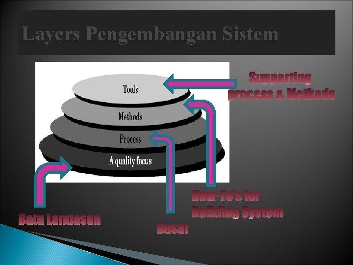 Layers Pengembangan Sistem