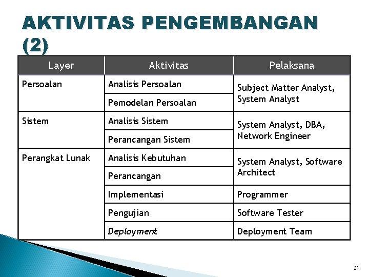 AKTIVITAS PENGEMBANGAN (2) Layer Persoalan Aktivitas Analisis Persoalan Pemodelan Persoalan Sistem Analisis Sistem Perancangan
